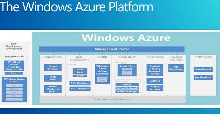 microsoft azure cloud services and consultancy with super simple software